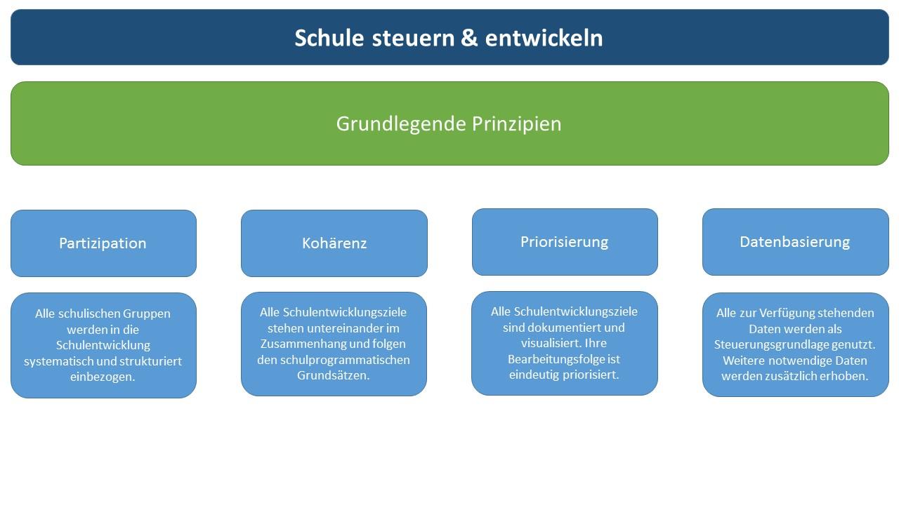 Grundlegende_Prinzipien Schulleitung